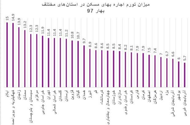 وقتی نرخ تورم اجاره بهای مسکن در ۱۳ استان کشور دو رقمی می شود